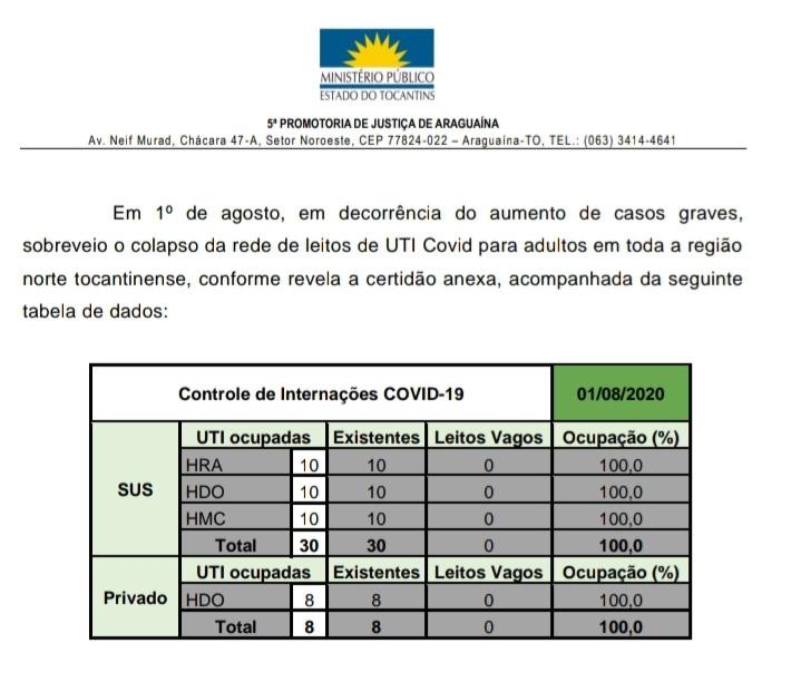 Sistema de saúde atinge colapso na região norte do Tocantins