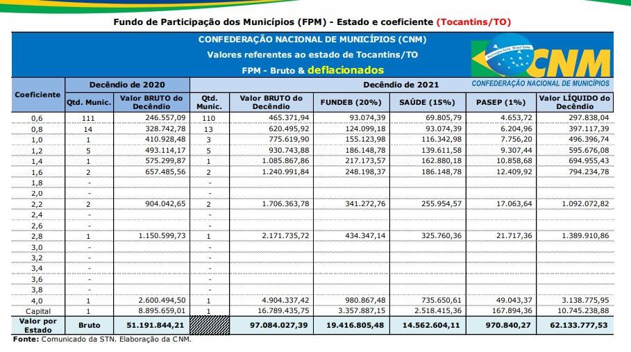 Estimativa de repasses para os municípios do Tocantins conforme o coeficiente populacional