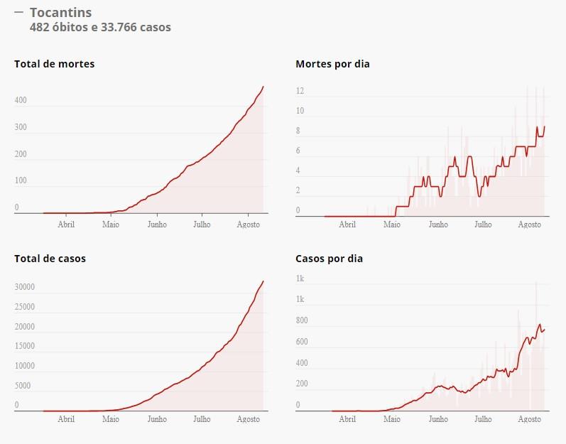Gráficos da pandemia no Tocantins. Foto: Consórcio de veículos de imprensa