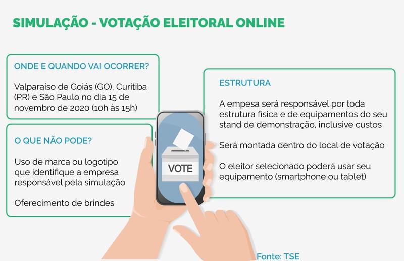 Simulação da votação pelo celular
